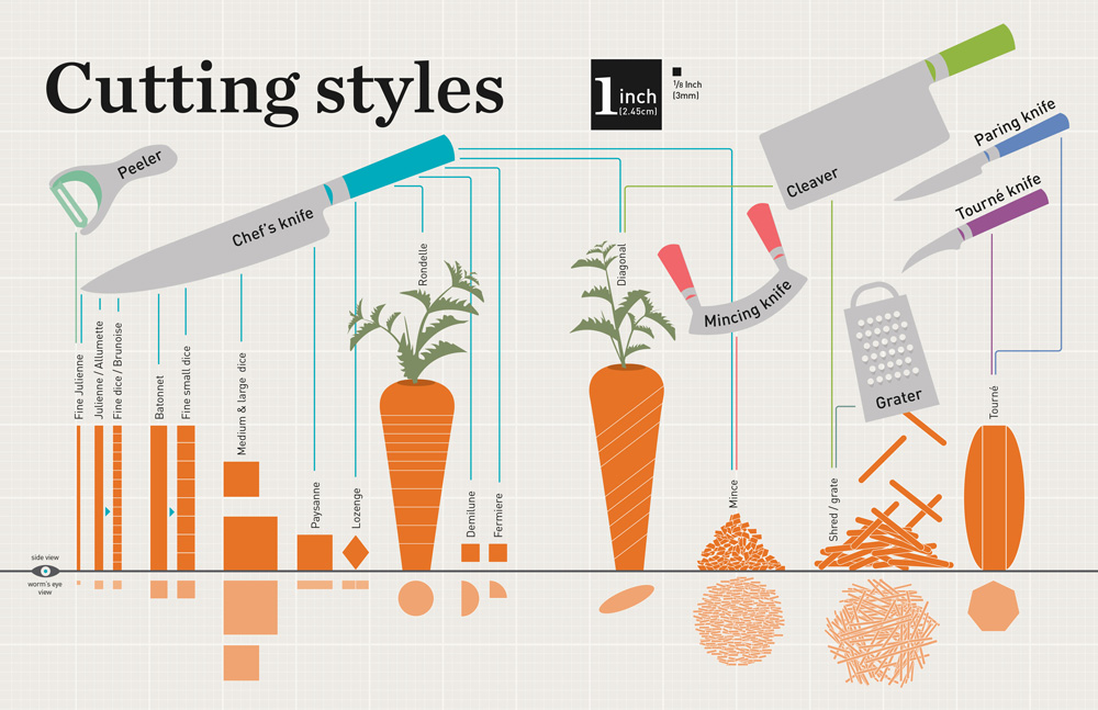 Food infographics of knife cutting styles for a cookbook