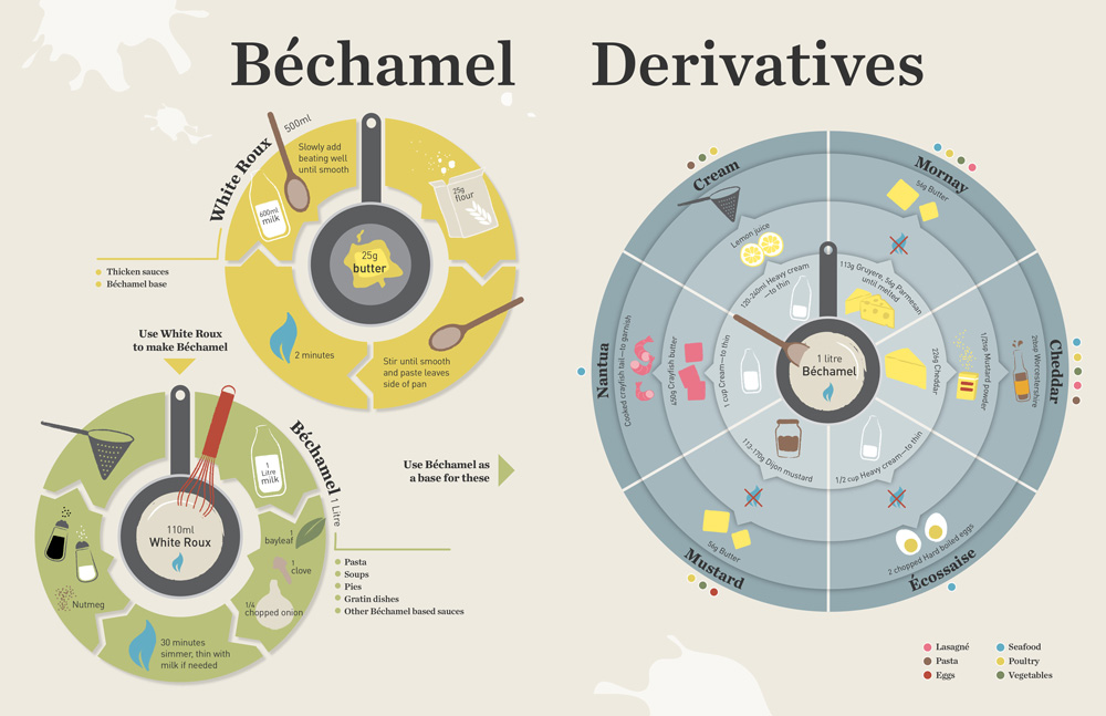 info graphics of béchamel derivatives for a cookbook