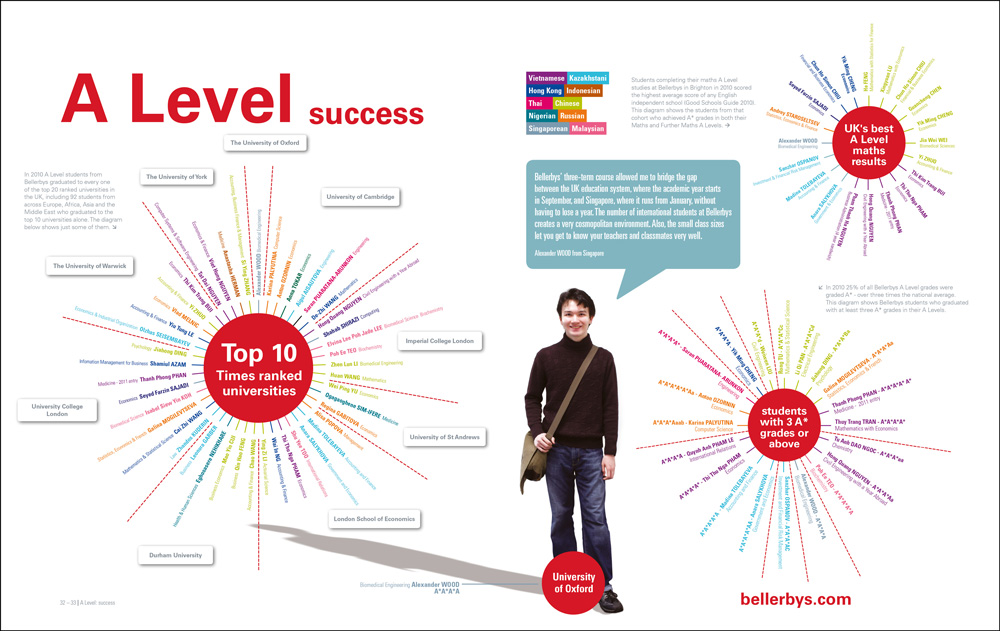Infographics designed for the Bellerbys brochure